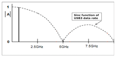 Usb3 spectrum diagram as described