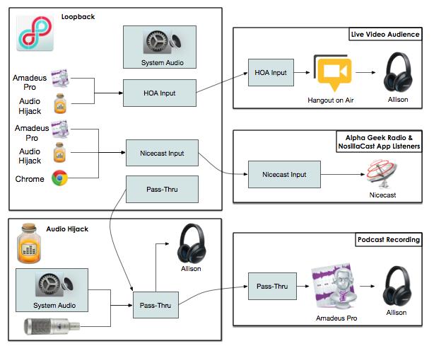 Audio workflow