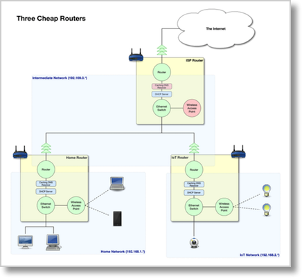 bart's three router diagram