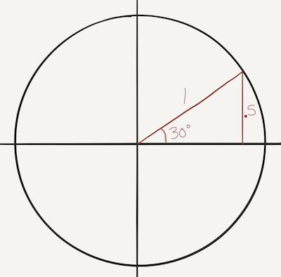 Sin 30 circle