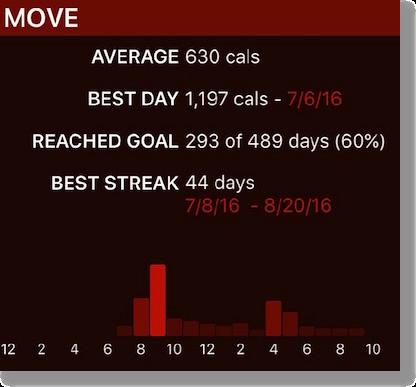 Activity++ move statistics