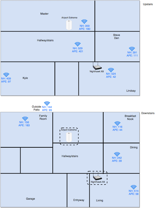 Network test results house diagram 500px