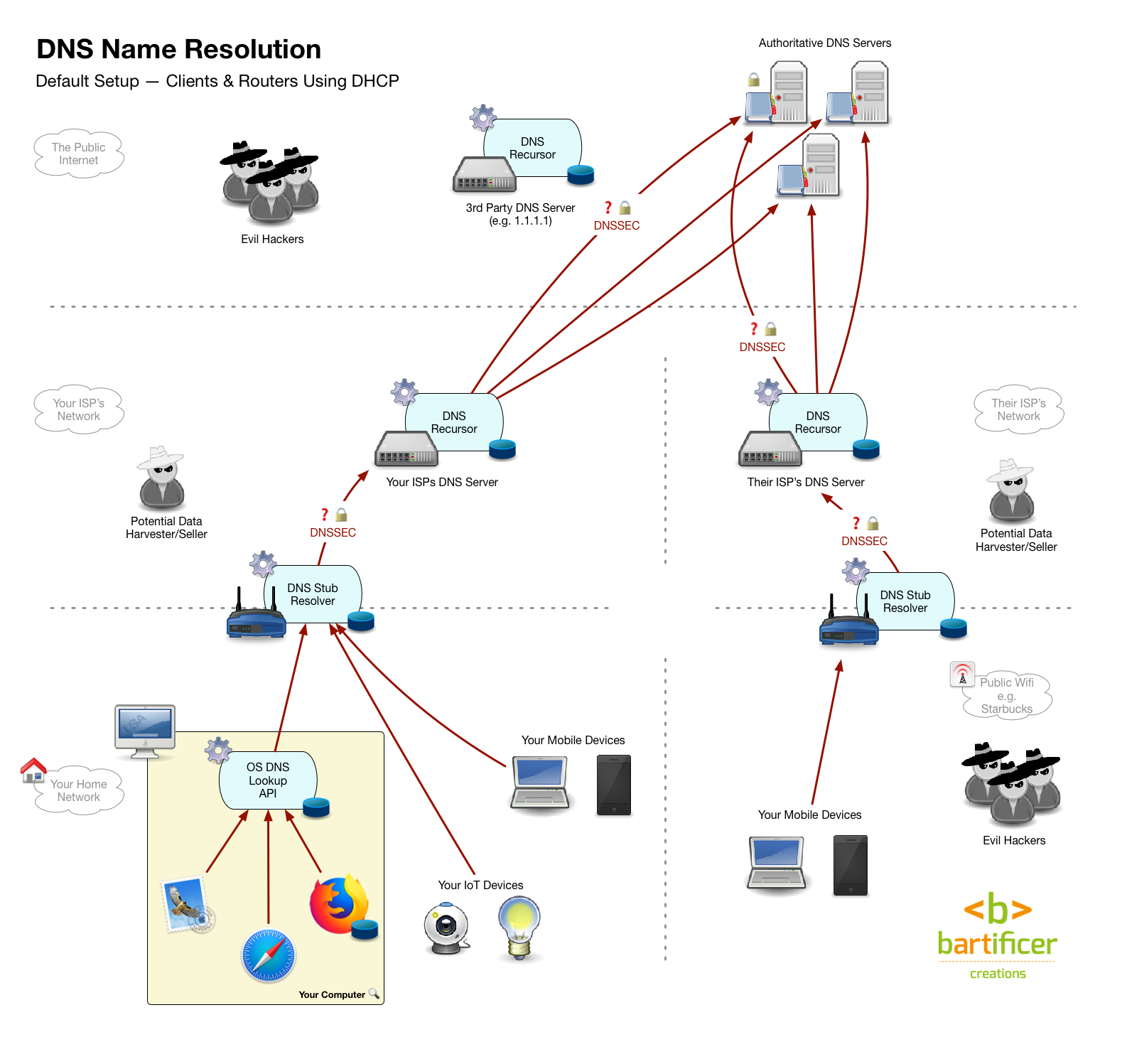 180412 DNS 1 Default