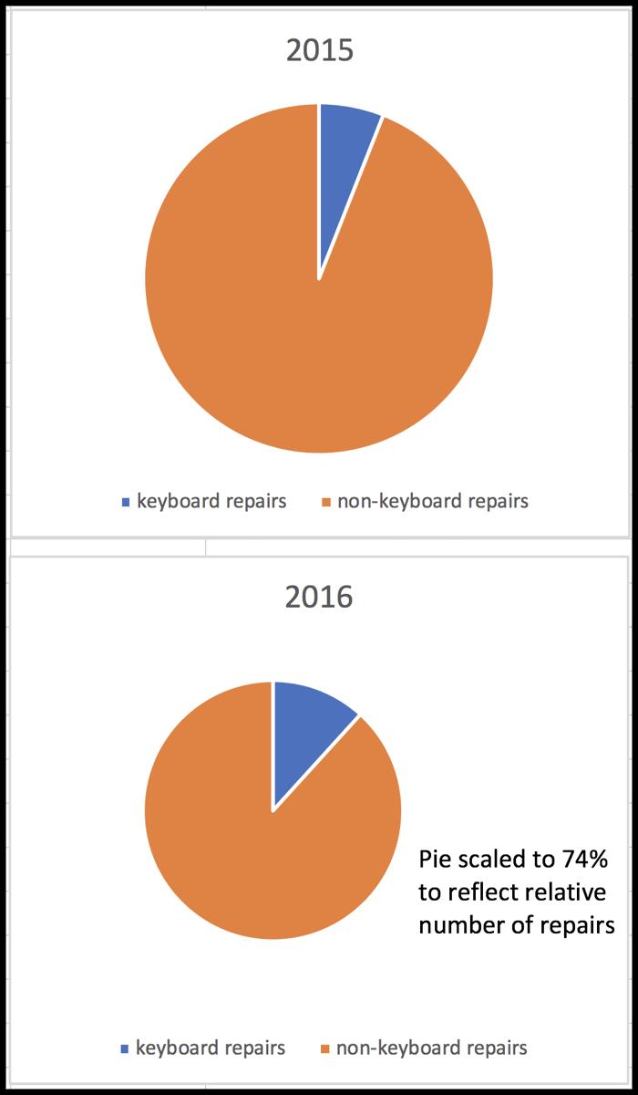 2015 vs 2016 repairs pie charts