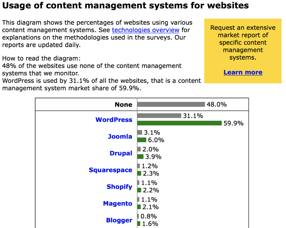 Market share content management systems