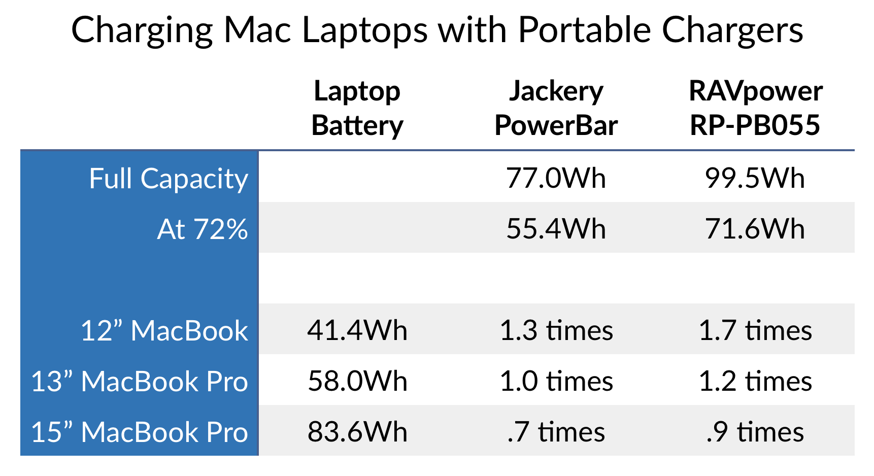 Batteries vs laptops