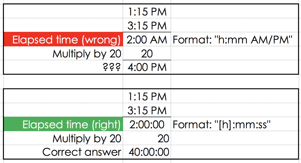 Excel wrong and right just by formatting