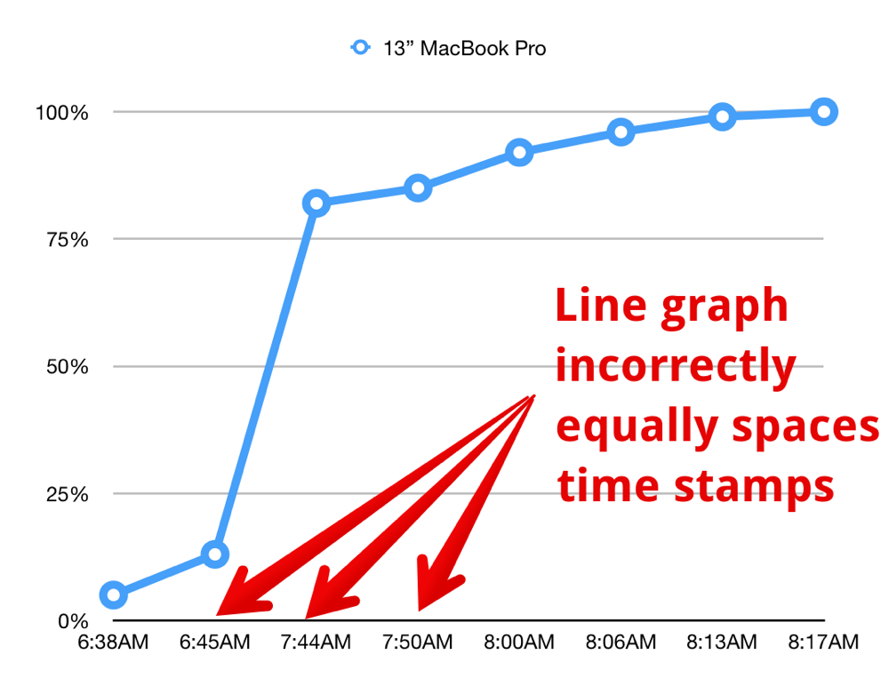 Line graph incorrectly equally spaces time stamps