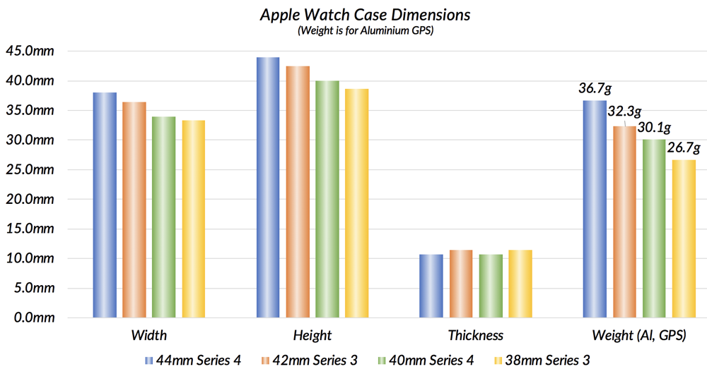 Apple Watch case dimensions and weight