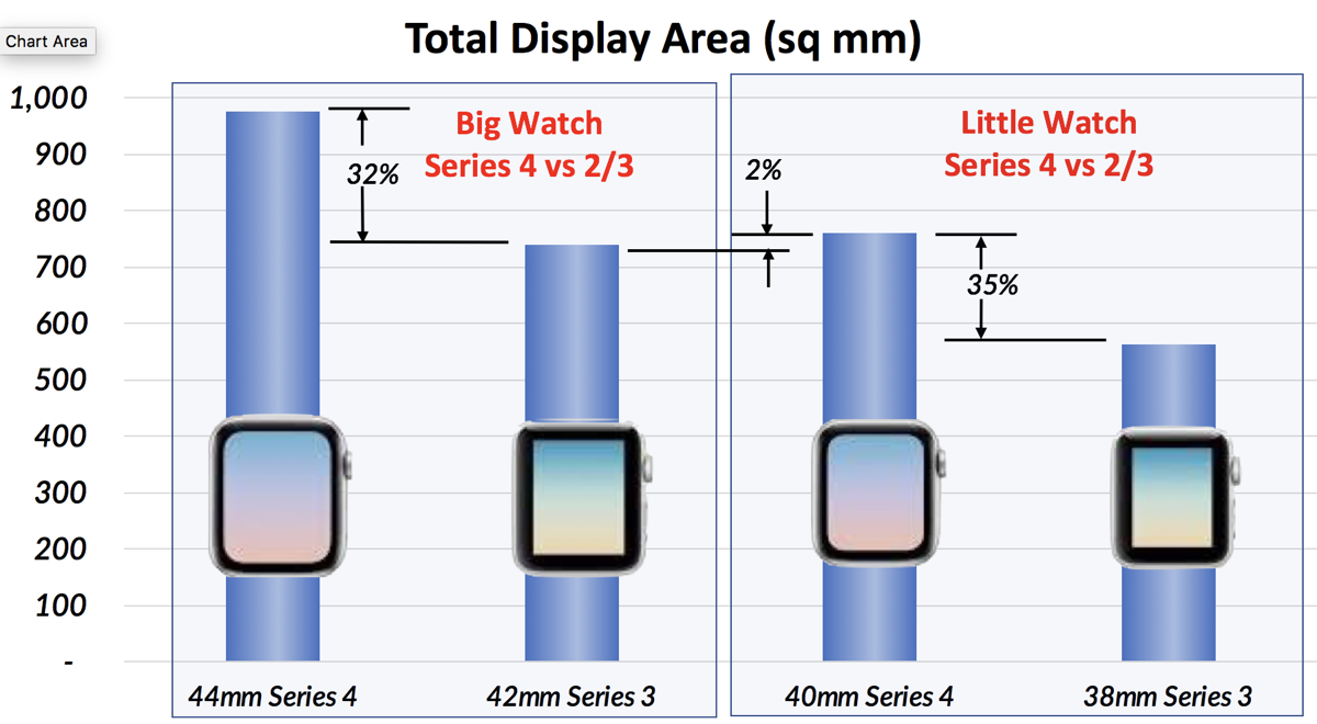 Graph comparing sizes of Apple Watches