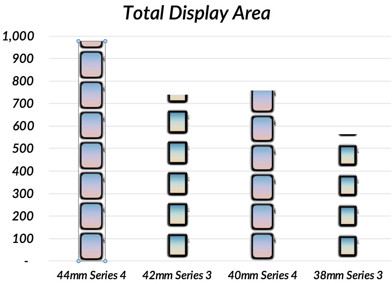 Stacked bar chart for Apple Watch sizes