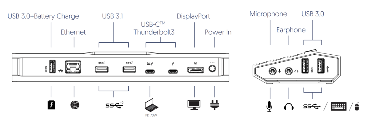 Accell Dock port diagram