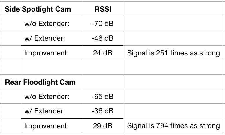 RSSI for two cameras with and without extender
