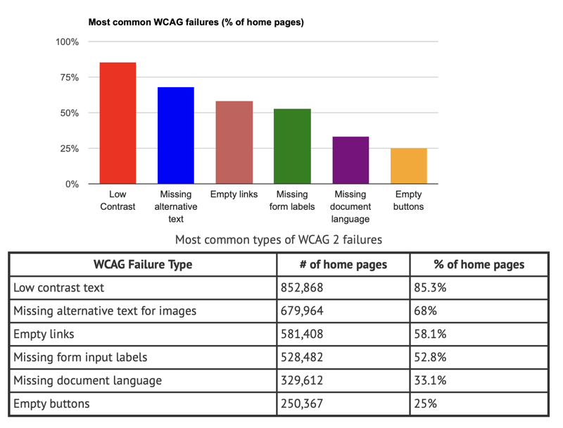 Most common wcag2 failures graph