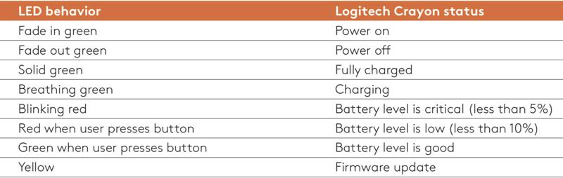 Logitech Crayon charging light indicator
