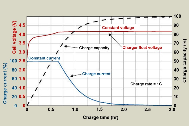 Volts capacity vs time when charging lithium ion