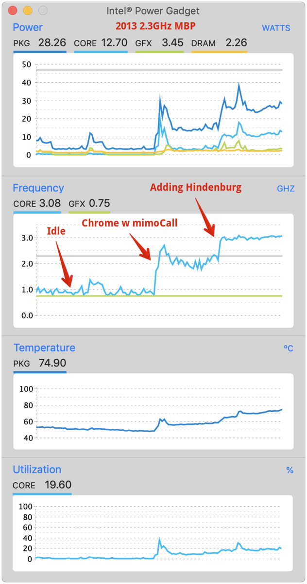 2013 2 3GHz MBP showing speed going UP under load