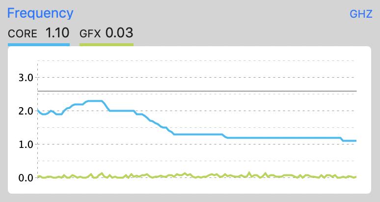 Processor speed tanking under heavy load