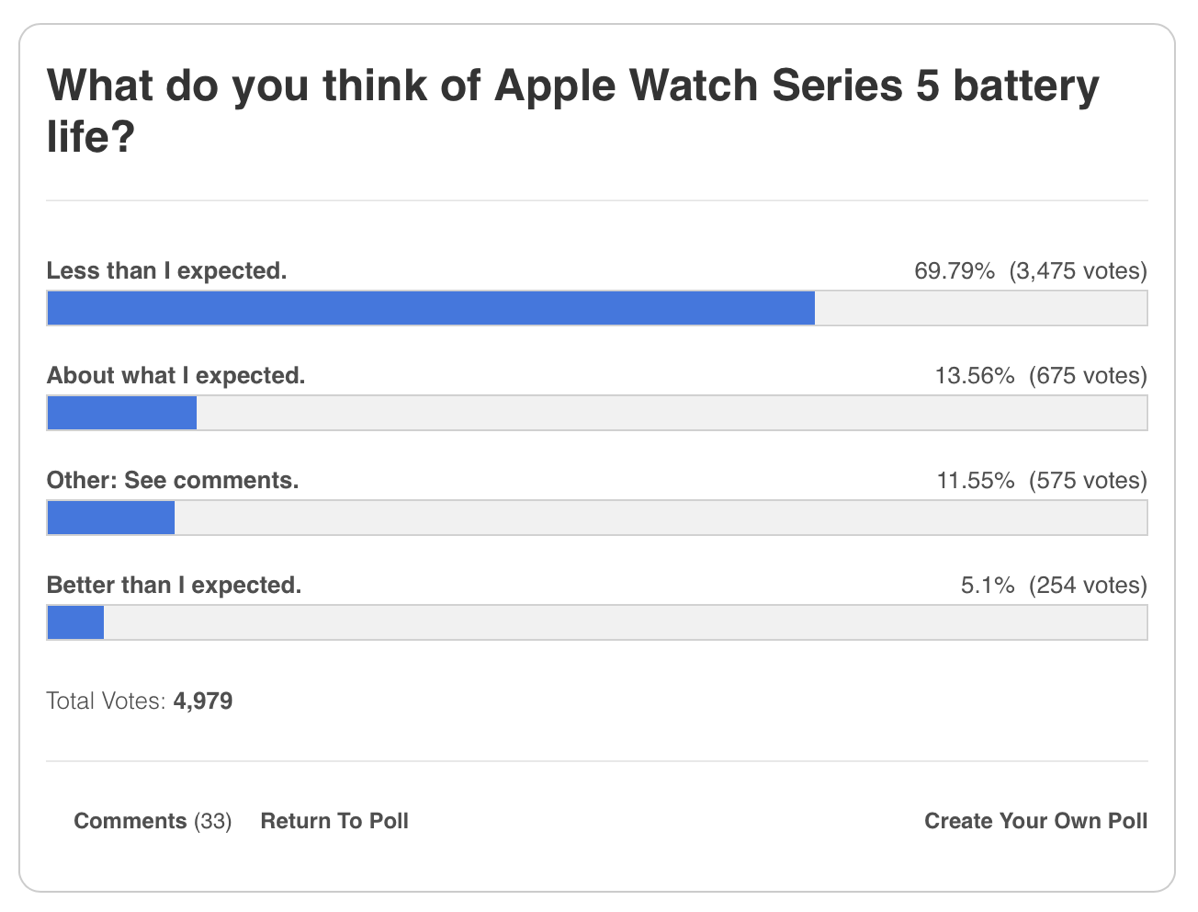 9to5mac series 5 battery poll