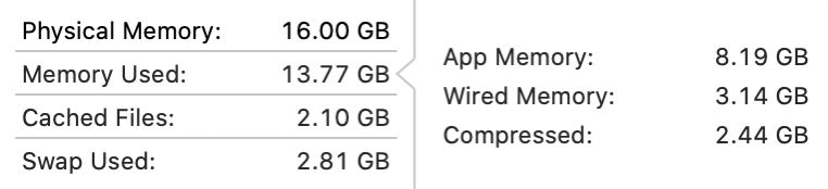 Memory usage 28 apps 16GB RAM