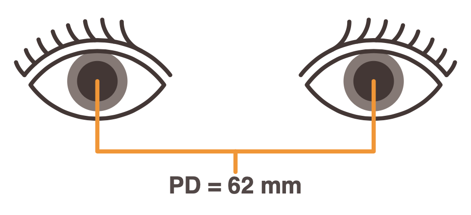 Pupillary Distance between two eyes
