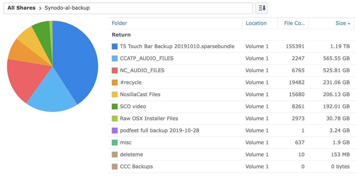Storage Analyzer Pie Chart for Al Backup