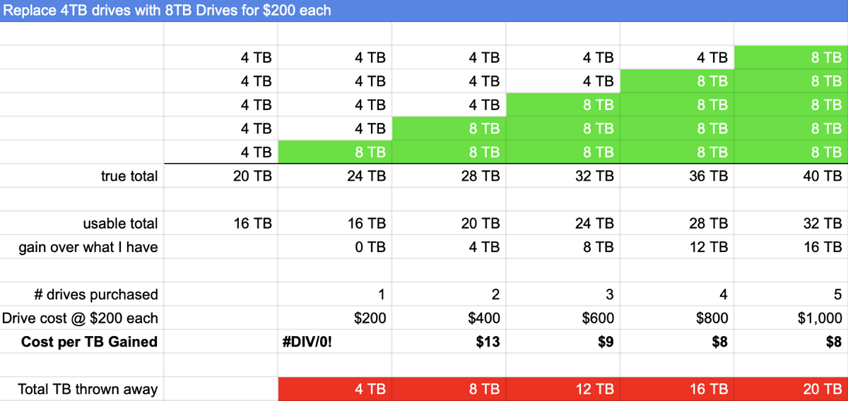 Calculation of Cost on Replacing More and More 4TB drives with 8TB