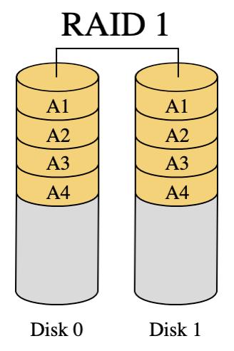 Raid 1 diagram showing data striped between disks