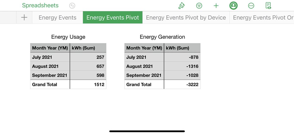 Final Pivot Usage and Generation (iPhone View)